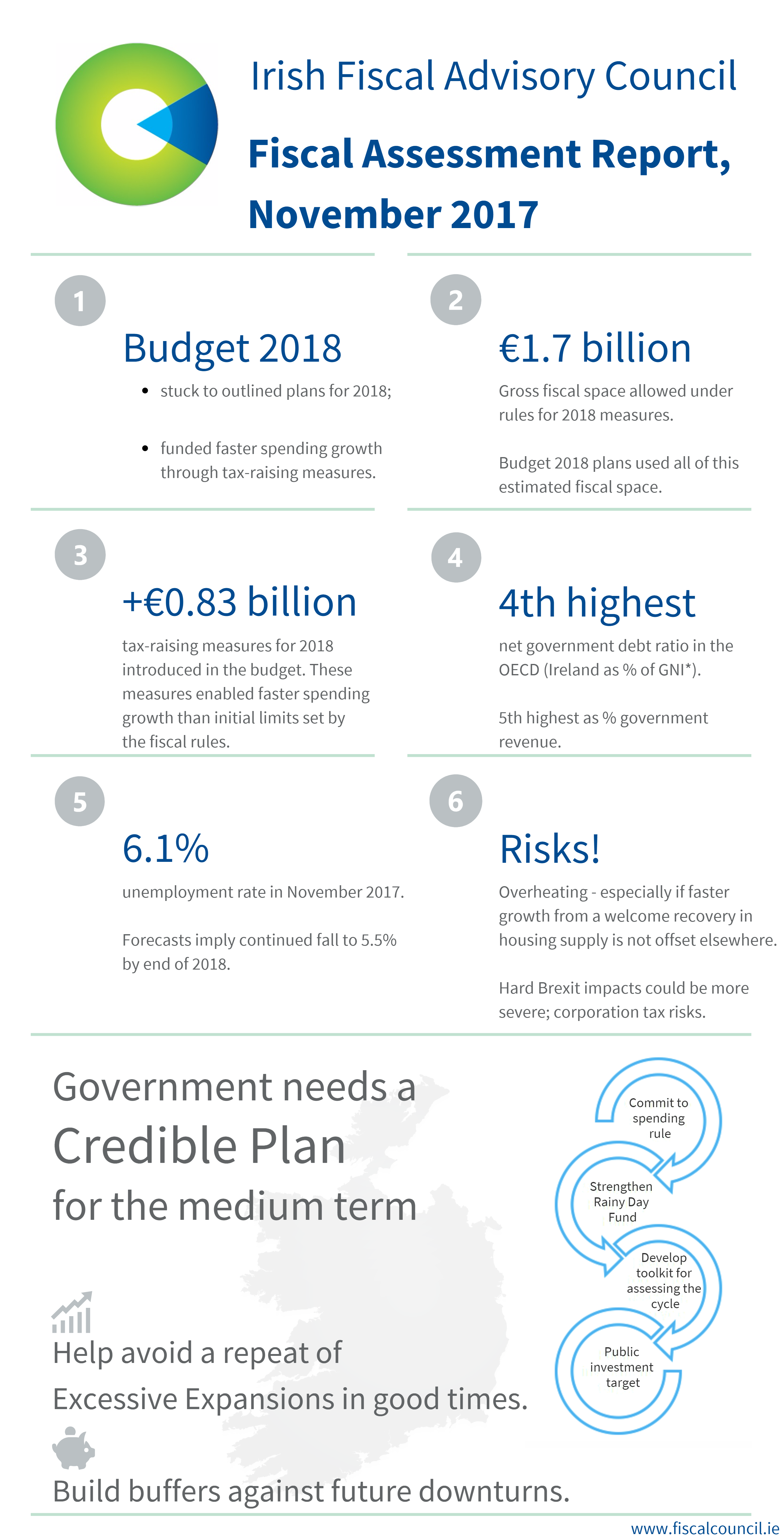 Infographic about Fiscal Assessment Report, November 2017. All the information from the infographic is available below immediately this image.