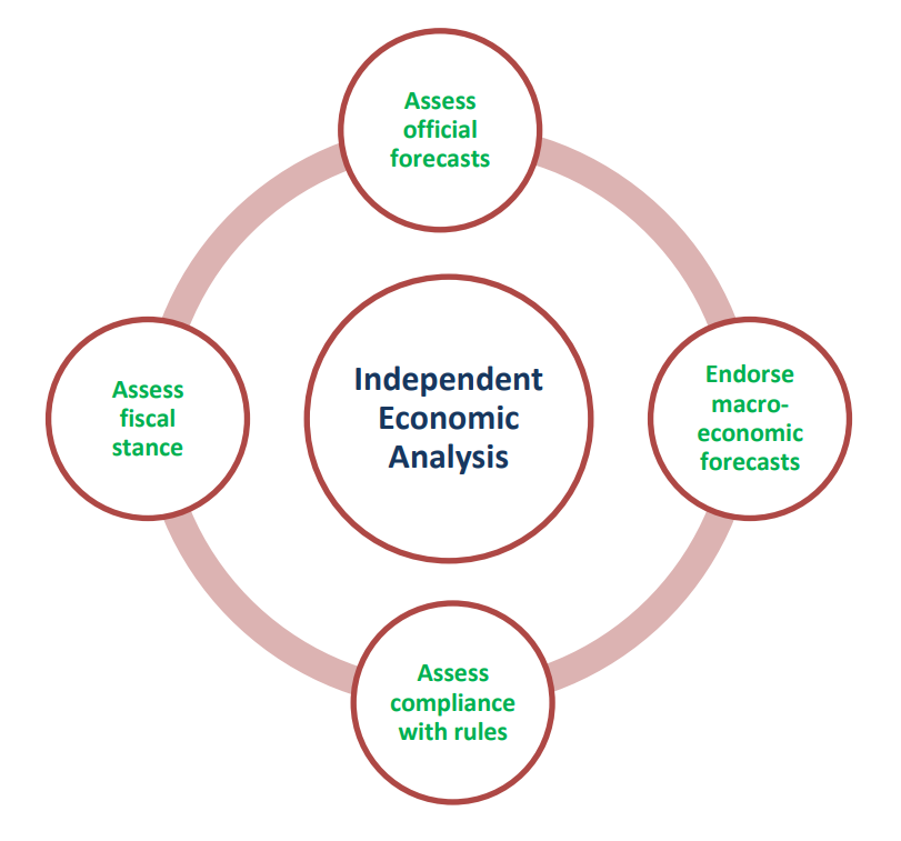 Independent Economic Analysis: Assess official forecasts; Endorse macroeconomic forecasts; Assess compliance with rules; Assess fiscal stance
