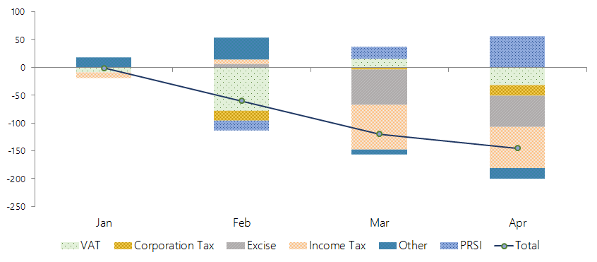 The graph shows the cumulative performance of Exchequer tax revenue and PRSI receipts to end-April 2018. It shows that, in April, the main tax heads have yielded receipts that were lower than previously forecast, whereas PRSI revenue is ahead of expectations.