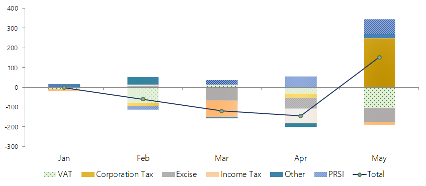 The graph shows that in end-May 2018 tax revenue and PRSI receipts have cumulatively over-performed by €152 million. While corporation tax and PRSI have been the larger contributors to this over-performance, VAT, Excise Duties and Income Tax have been cumulatively below profile.