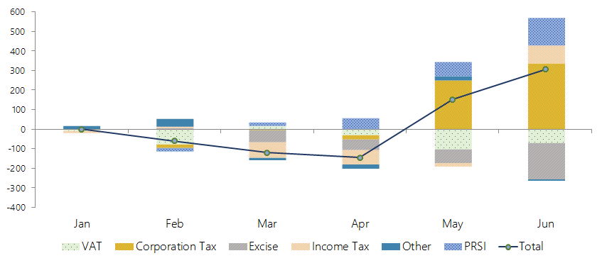 This graph shows the cumulative performance of different revenue items of the Exchequer accounts. Of the main Exchequer tax heads, Income Tax and Corporation Tax have overperformed thus far, whilst VAT and Excise Duties are behind expectations.