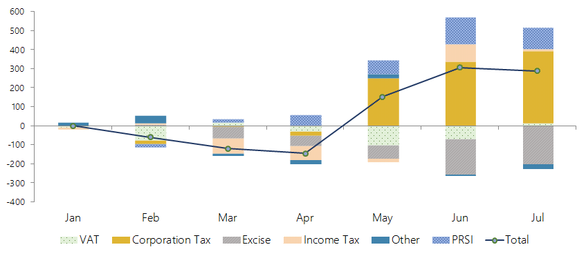 This graph shows the cumulative performance of different revenue items of the Exchequer accounts. Of the main Exchequer tax heads, Income Tax, VAT and Corporation Tax have cumulatively over-performed thus far, whilst Excise Duties are behind expectations. PRSI receipts continue to exceed expectations.