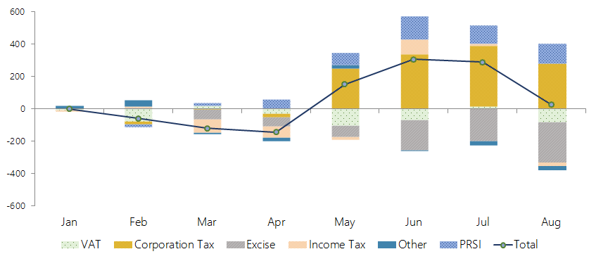 This graph shows the cumulative performance of different revenue items of the Exchequer accounts. Of the main Exchequer tax heads, Corporation Tax has cumulatively over-performed thus far, while Excise Duties and—to a lesser extent—Income Tax and VAT are behind expectations. PRSI receipts continue to exceed expectations.