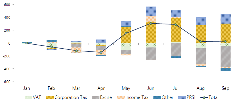 This table shows the cumulative performance of different revenue items of the Exchequer accounts. Of the main Exchequer tax heads, Corporation Tax has cumulatively over-performed thus far, while Excise Duties are behind expectations. PRSI receipts continue to exceed expectations.