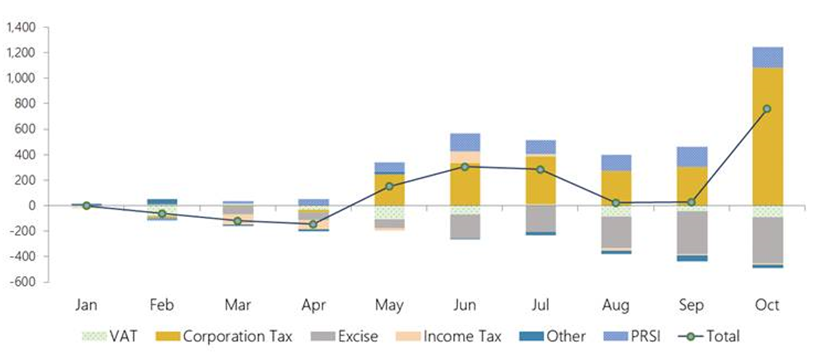 The graph shows that Exchequer tax revenue and PRSI have outperformed by €0.8 billion cumulatively to end-October 2018. Higher-than expected corporation tax                          receipts and PRSI revenue have both more than offset underperforming excise duties and, to a lesser extent, VAT revenue.