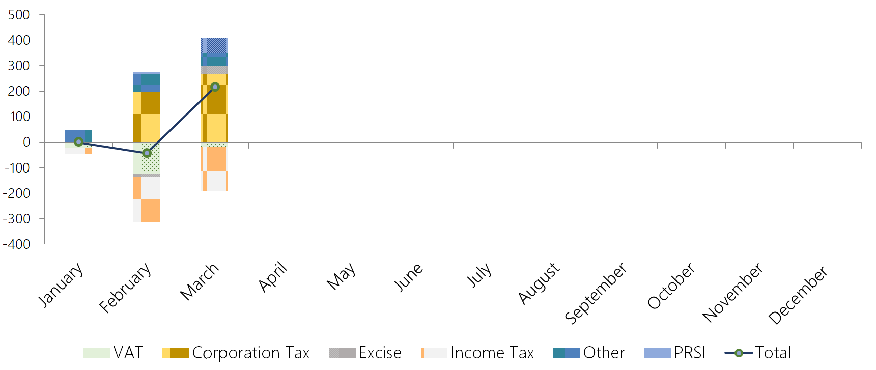 This graph shows the tax revenue and PRSI performance to end-March 2019. Overperforming corporation tax, together with strong PRSI and other revenue have offset underpeforming income tax and VAT receipts.