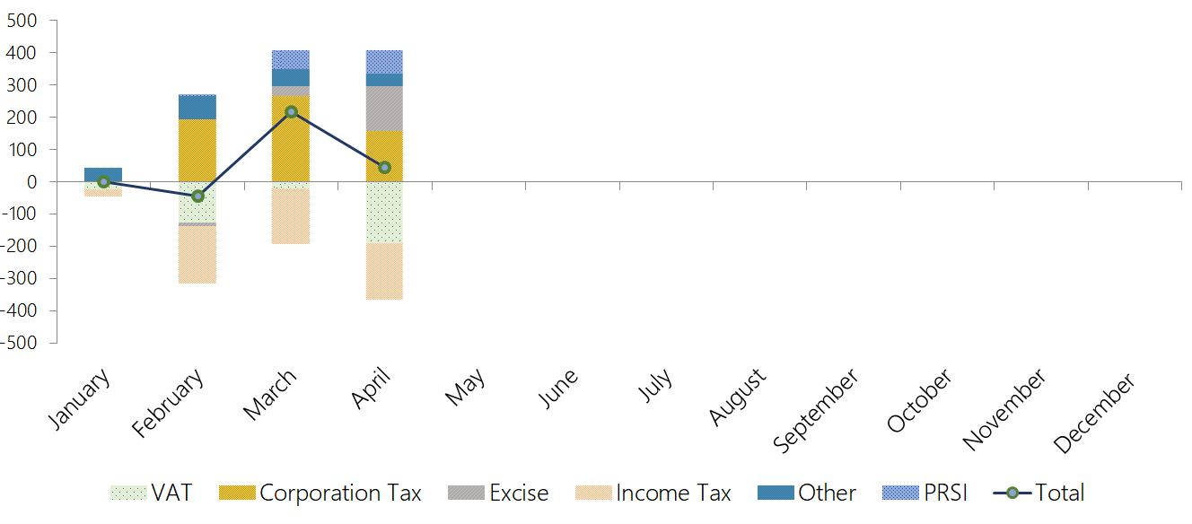 This graph shows the tax revenue and PRSI performance to end-April 2019. Exchequer tax revenue and PRSI receipts are broadly on profile. Underperforming income tax and VAT receipts are offset by overperforming excise duties, corporation tax and excise duties.