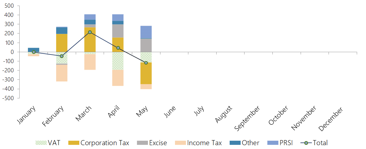 This graph shows the tax revenue and PRSI performance to end-May 2019. Exchequer tax revenue and PRSI receipts are below profile. Underperforming corporation tax, VAT and (to a lesser extent) income tax receipts are not offset by overperforming excise duties, and PRSI.