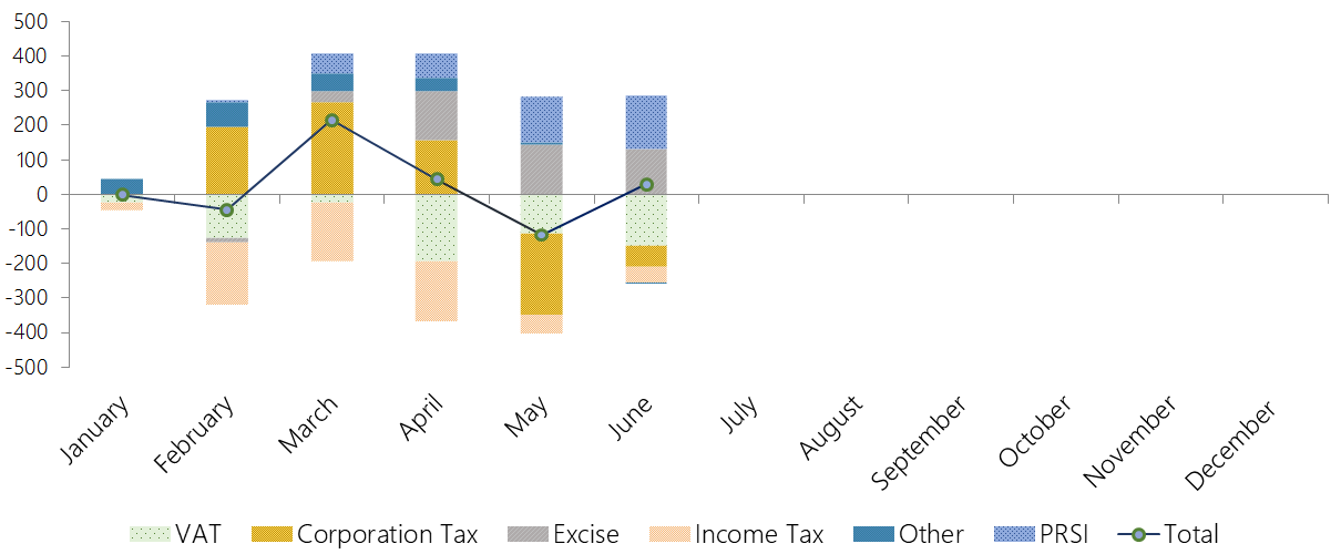 This graph shows the tax revenue and PRSI performance to end-June 2019. Exchequer tax revenue and PRSI receipts are cumulatively above profile. Underperforming VAT, corporation tax and (to a lesser extent) income tax receipts are not offset by overperforming excise duties, and PRSI revenue is above profile.