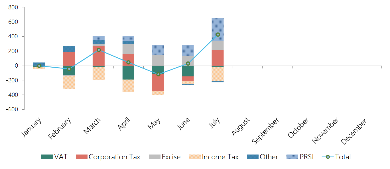 This graph shows the tax revenue and PRSI performance to end-July 2019. Exchequer tax revenue and PRSI receipts are cumulatively above profile: overperforming corporation tax and excise duties have offset underperforming income tax and stamp duties