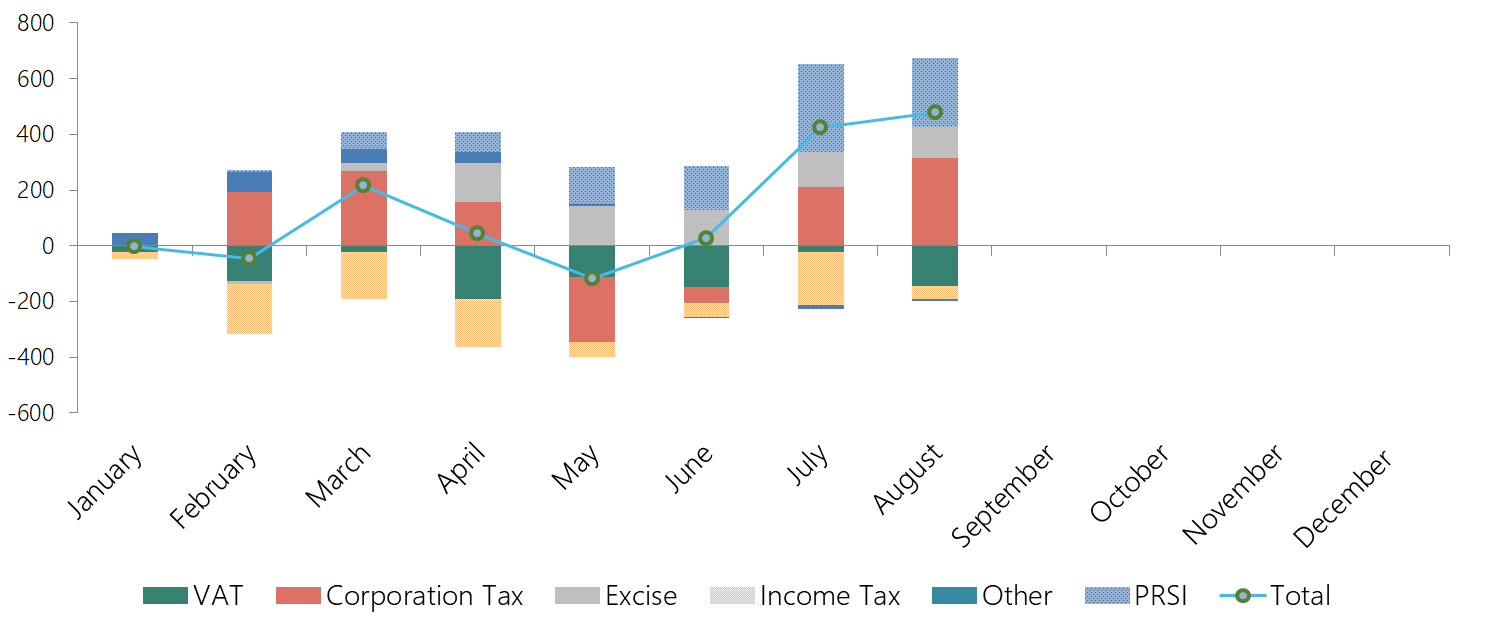 This graph shows the tax revenue and PRSI performance to end-August 2019. Exchequer tax revenue and PRSI receipts are cumulatively above profile: overperforming corporation tax, PRSI and excise duties have offset underperforming VAT, stamp duties, and income tax.