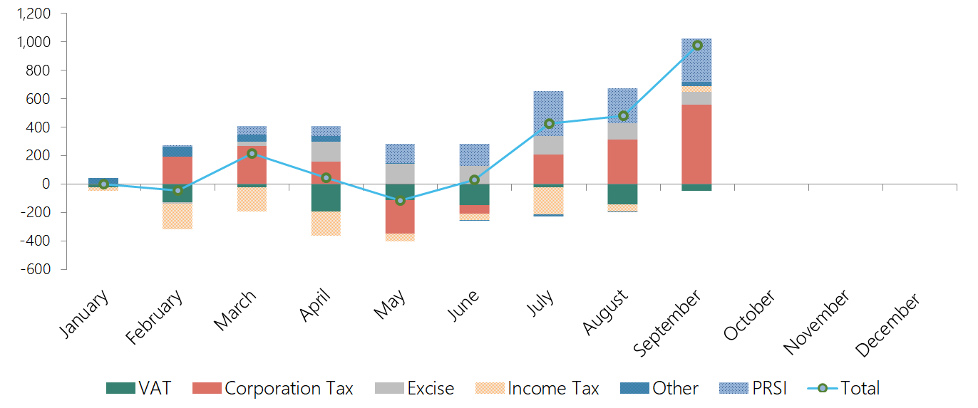 This graph shows the cumulative performance of different Exchequer tax revenue sources and PRSI. For the year to end-September, PRSI revenue is substantially above profile, and tax revenues are either broadly on track (VAT) or higher than forecast.