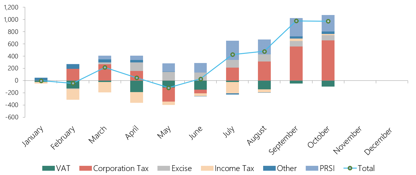 This graph shows the cumulative performance of different Exchequer tax revenue sources and PRSI. For the year to end-October, PRSI revenue and corporation tax are substantially above profile, and the remaining tax revenues are either broadly on track (VAT) or higher than forecast.