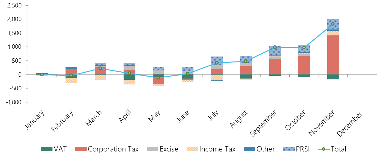 This graph shows the cumulative performance of different Exchequer tax revenue sources and PRSI. For the year to end-November, PRSI revenue and corporation tax are substantially above profile, and the remaining tax revenues are either slightly below profile (VAT) or higher than forecast.