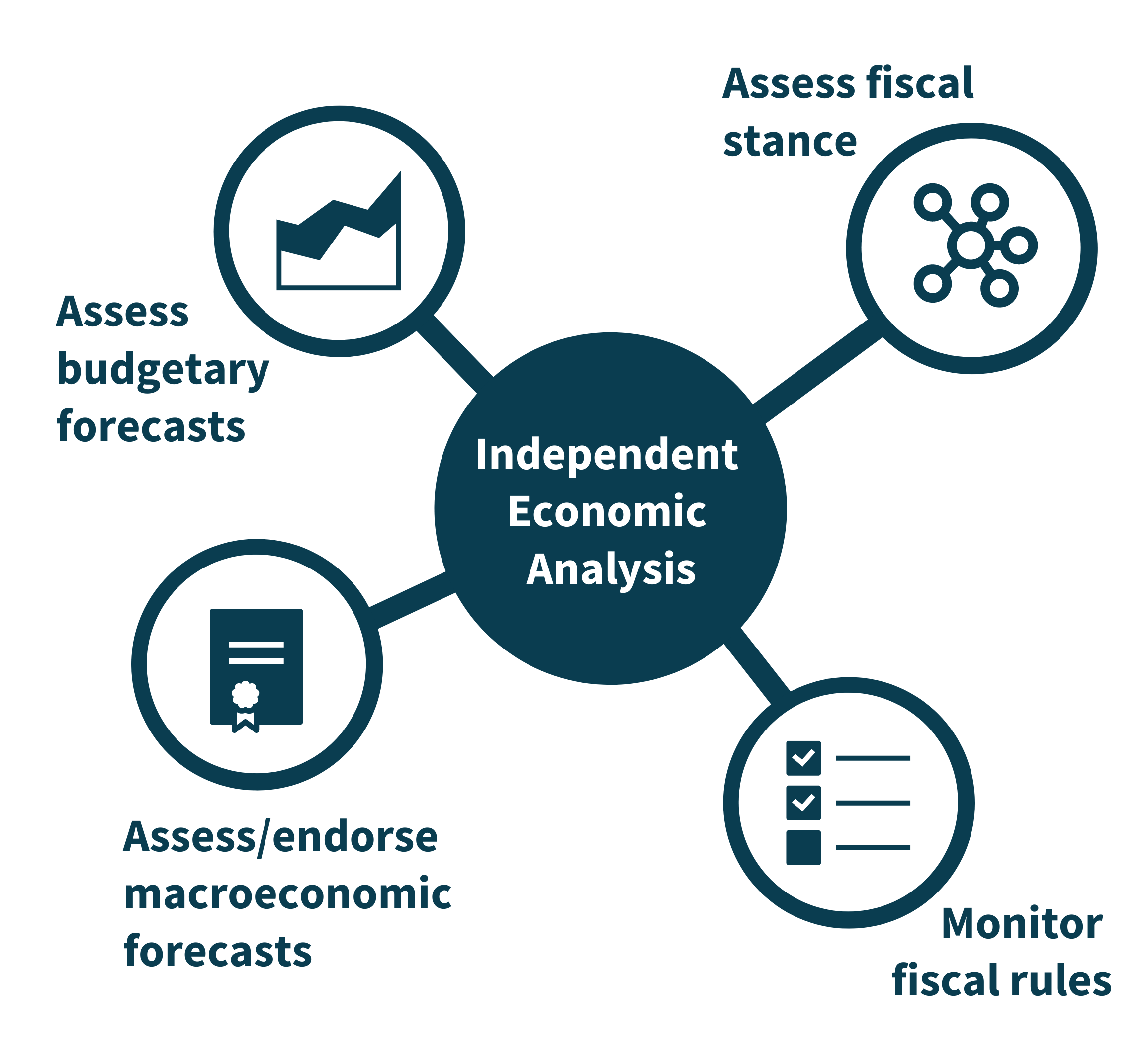 Independent Economic Analysis: Assess official budgetary forecasts; Assess/endorse official macroeconomic forecasts; Monitor compliance with fiscal rules; Assess fiscal stance